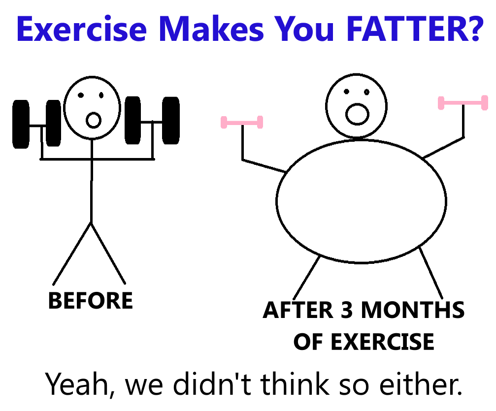 Exercise Makes You Fatter?