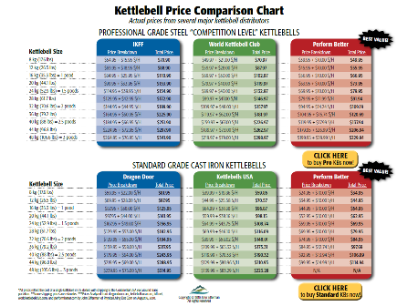 kettlebell price comparison chart